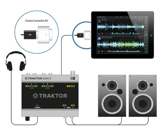 Traktor DJ for iPhone/iPad:接続例